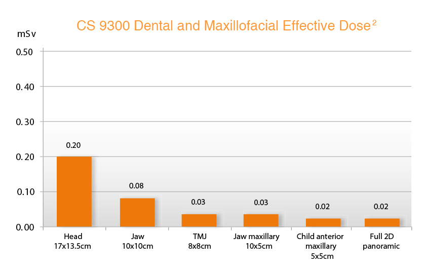 Dental-Maxillfacial-effectivedose