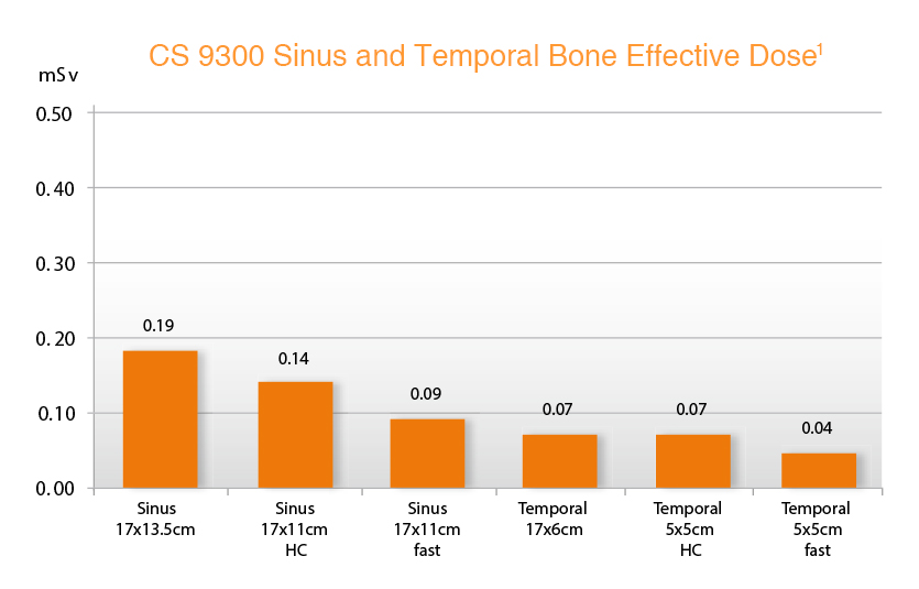 sinus-temporal-dose